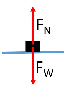 Weight and Normal Force