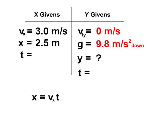 find time using x axis