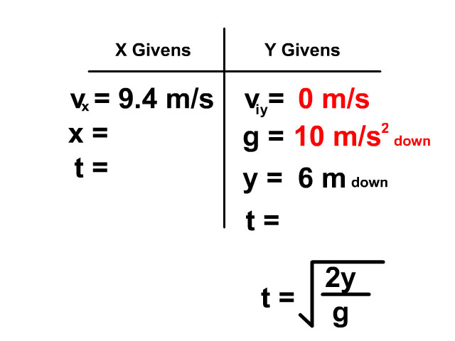 t equals square root of 2d over g