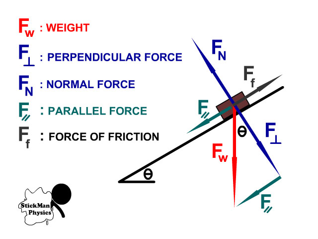 Incline Forces