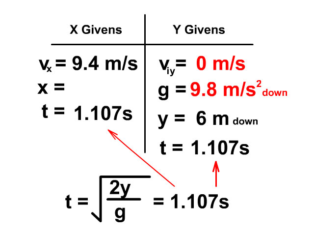 time of projectile motion problem