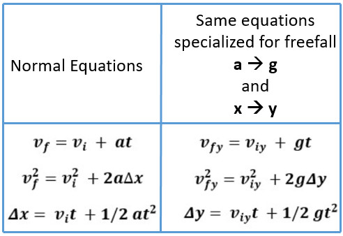 regular acceleration compared to freefall equations