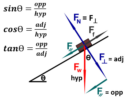 incline and trig functions