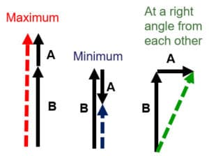 Vector Minimum Maximum and Right Angle