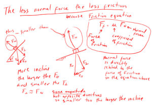 Less Normal Force the Less Friction