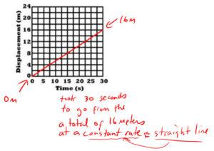 PT Graph 1