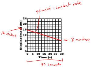 Constant velocity backwards