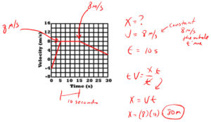 PT Graph Question