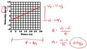 VT Graph Acceleration