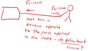 rope tension