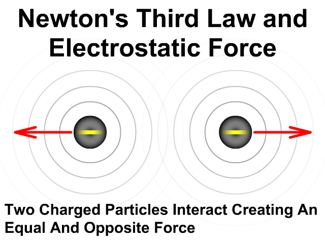 Newton's Third Law and Electrostatic Force