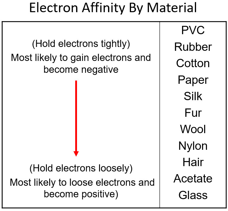 Electron Affinity By Material