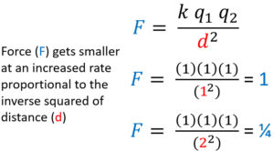 Electrostatic force proportional to the inverse squared of distance