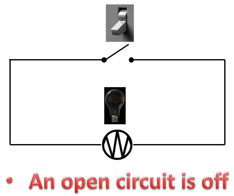 CLosed Circuit Off