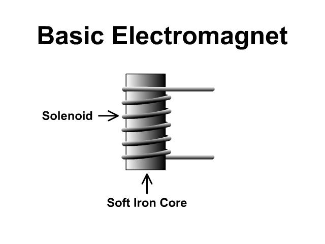 Basic Electromagnet