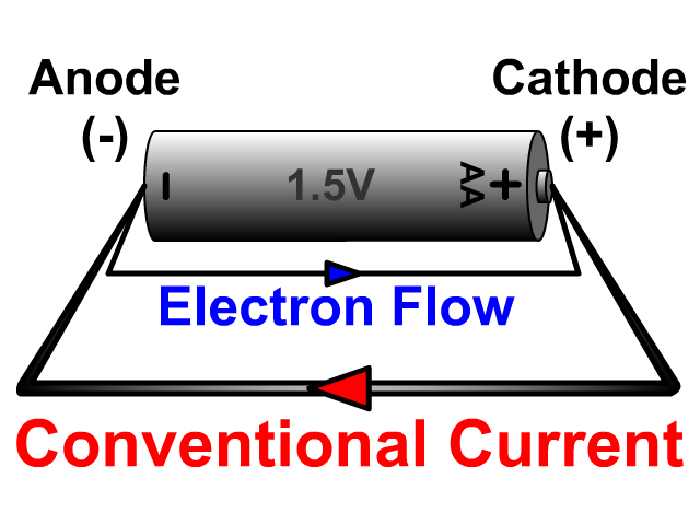 Battery Cathode and Anode