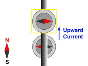 Magnetif Field Current Up