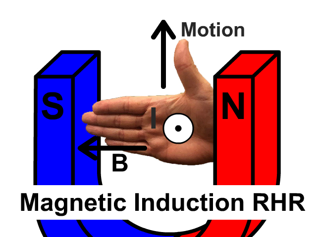 Magnetic Induction Right Hand Rule