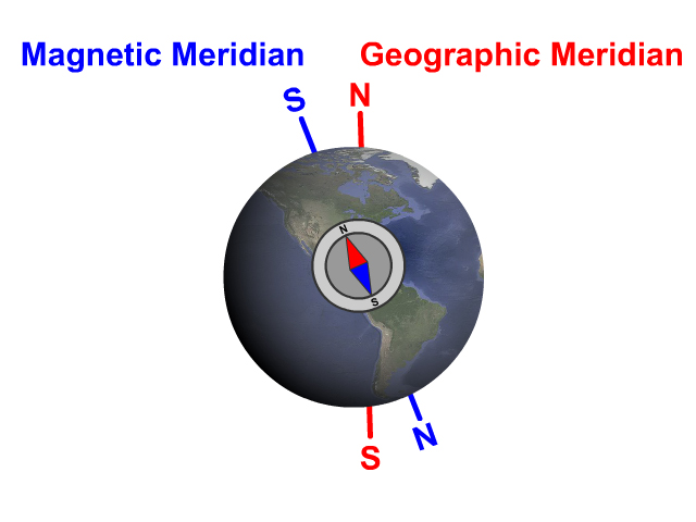 Magnetic and Geographic North and South