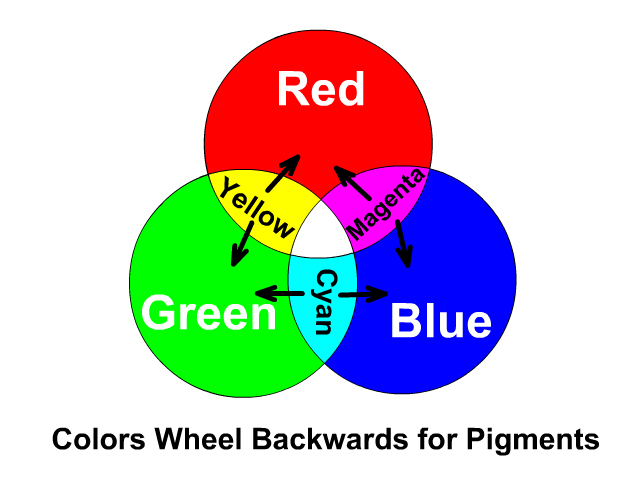 Color Wheel for Pigments