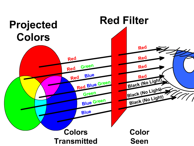 Red Filter of All Colors