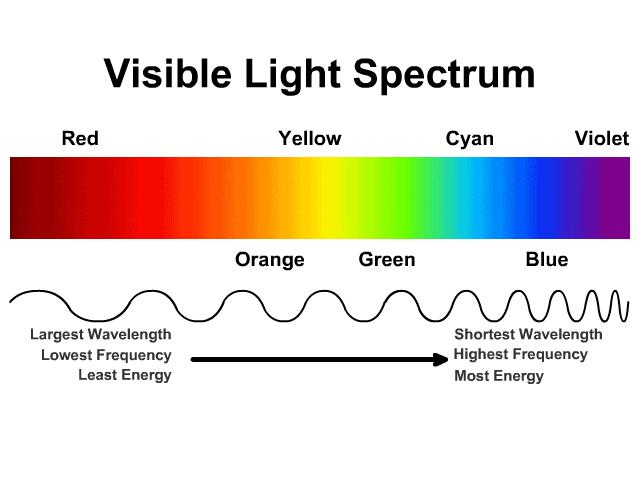 Color of Light Spectrum