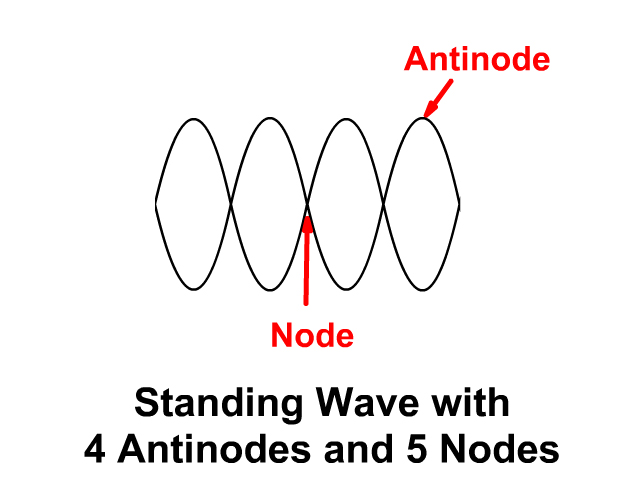 Standing Wave Nodes and Antinodes