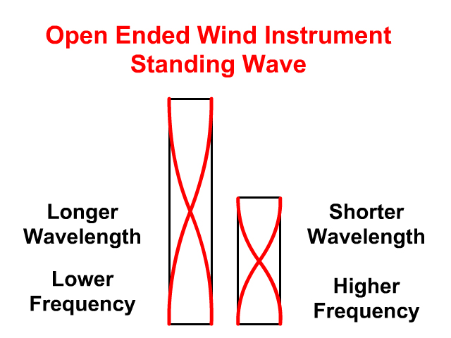 Standing Wave in a straw pan flute