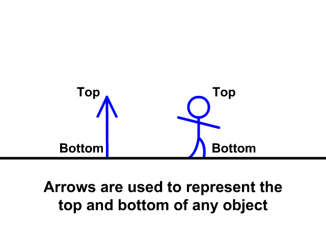 Arrows Represent Objects