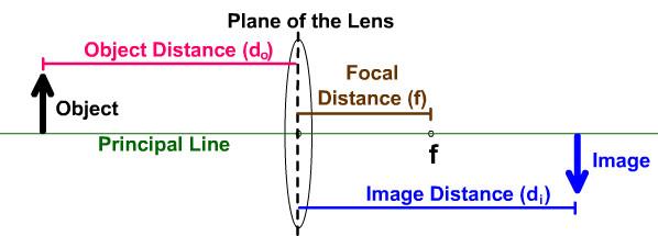Convex Lens Terms