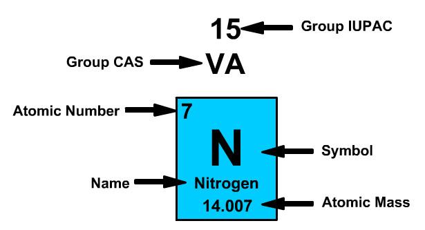 Periodic Table Nitrogen