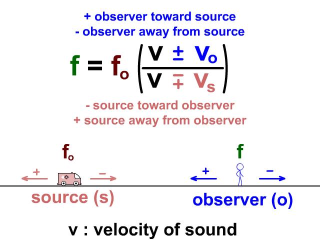 Doppler Effect Equation