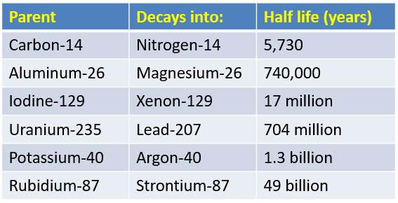 Half Life of Common Radioactive Isotopes