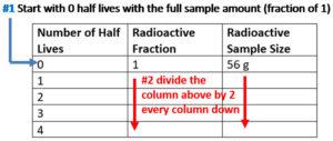 Radioactive Half-Life Table